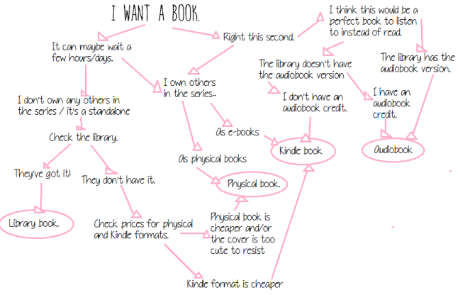 book buying decision process